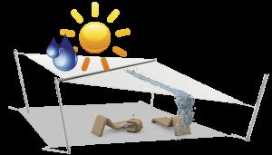Napvitorla típusok víz- és napállósága